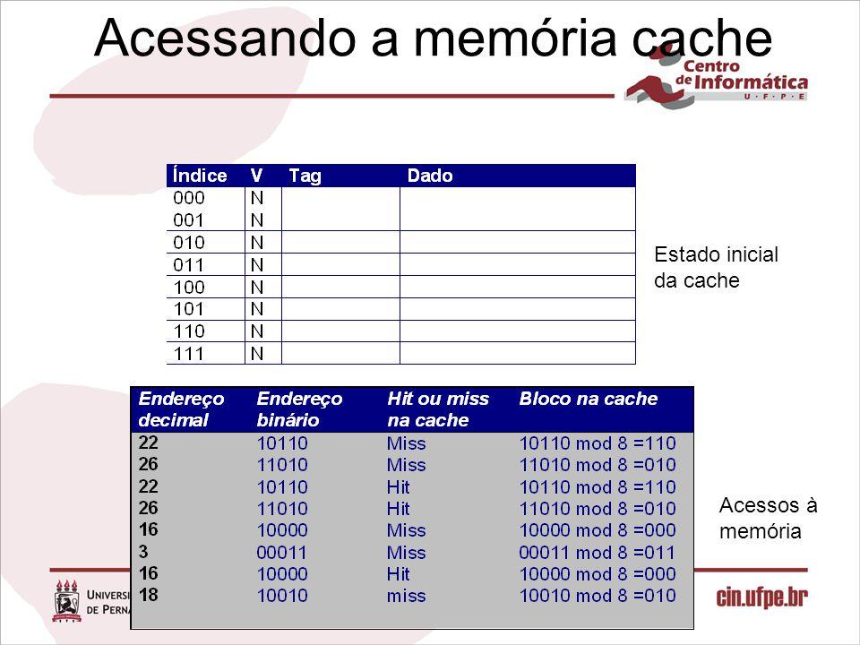 Acessando a memória cache Estado inicial da cache Infra-estrutura Hardware Acessos à memória