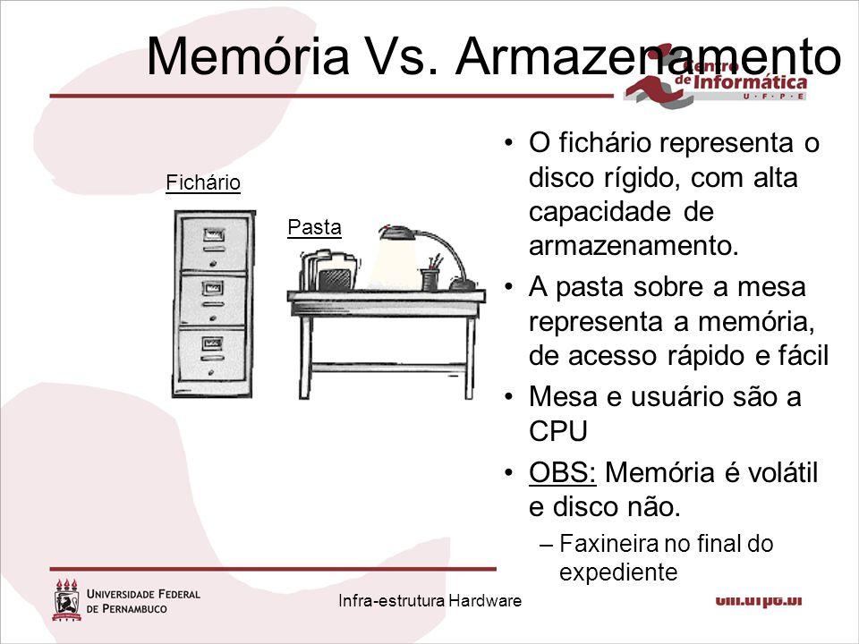 Memória Vs. Armazenamento O fichário representa o disco rígido, com alta capacidade de armazenamento. A pasta sobre a mesa representa a memória, de ac