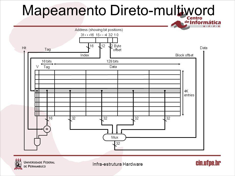 Mapeamento Direto-multiword 1615 43210 Infra-estrutura Hardware