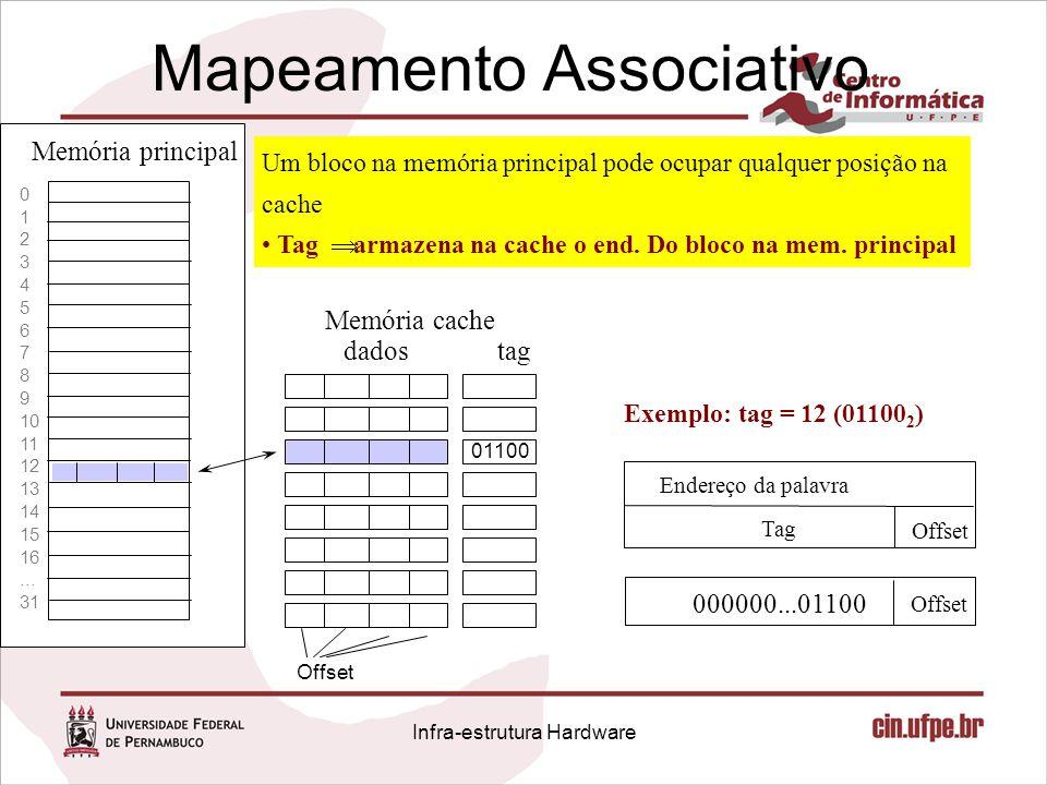 Mapeamento Associativo 0 1 2 3 4 5 6 7 8 9 10 11 12 13 14 15 16... 31 Memória principal Memória cache Endereço da palavra Tag Offset Exemplo: tag = 12