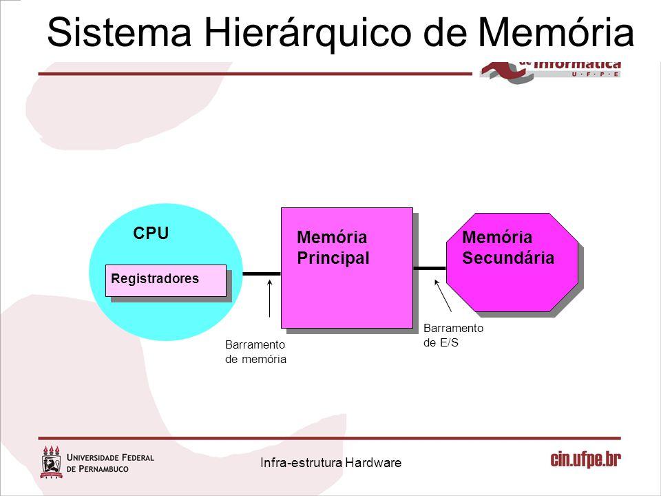 Sistema Hierárquico de Memória CPU Registradores Memória Principal Memória Secundária Barramento de memória Barramento de E/S Infra-estrutura Hardware