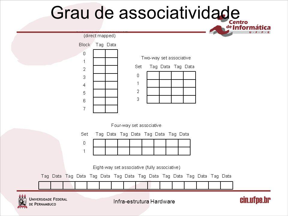 Grau de associatividade Infra-estrutura Hardware