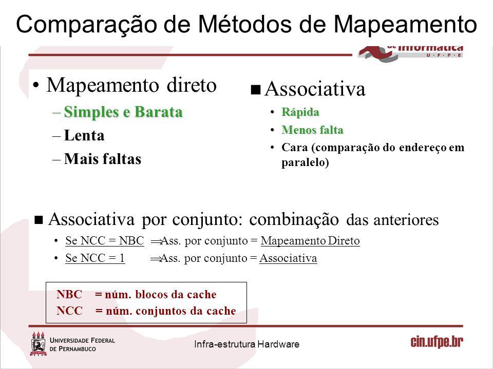 Comparação de Métodos de Mapeamento Mapeamento direto –Simples e Barata –Lenta –Mais faltas n Associativa RápidaRápida Menos faltaMenos falta Cara (co
