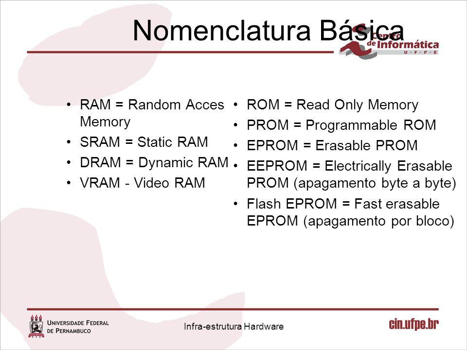 Nomenclatura Básica RAM = Random Acces Memory SRAM = Static RAM DRAM = Dynamic RAM VRAM - Video RAM ROM = Read Only Memory PROM = Programmable ROM EPR