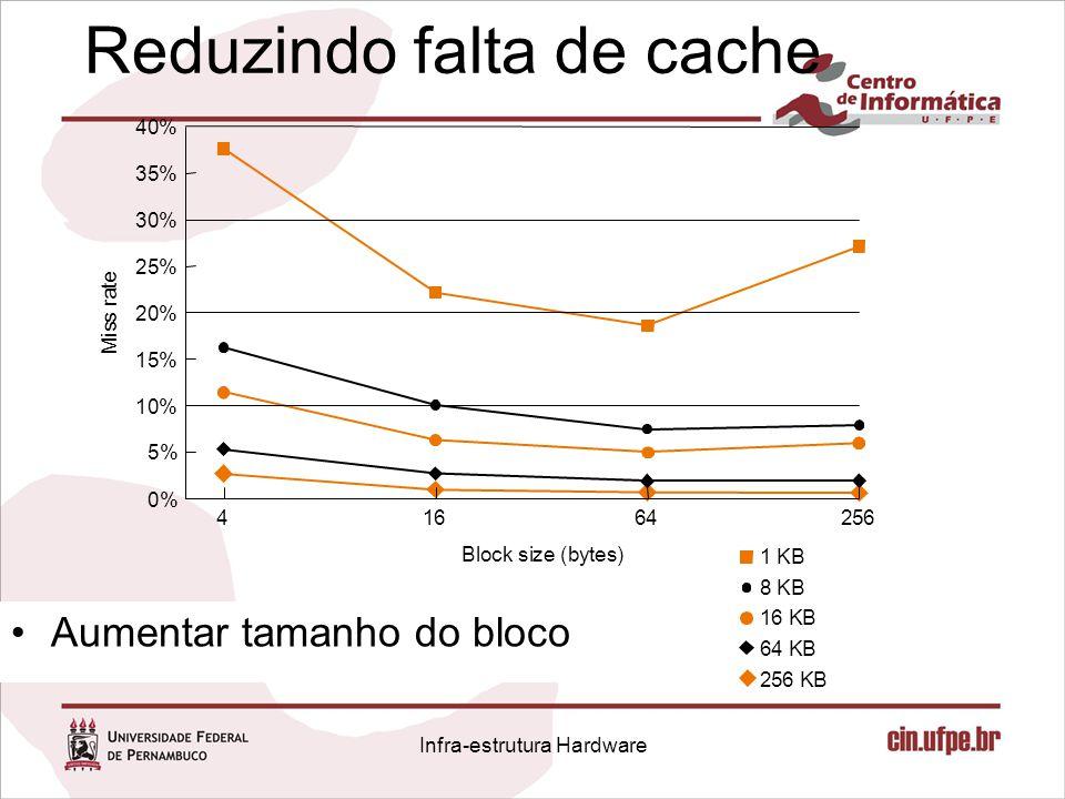 Reduzindo falta de cache 1 KB 8 KB 16 KB 64 KB 256 KB 256 40% 35% 30% 25% 20% 15% 10% 5% 0% M i s s r a t e 64164 Block size (bytes) Aumentar tamanho