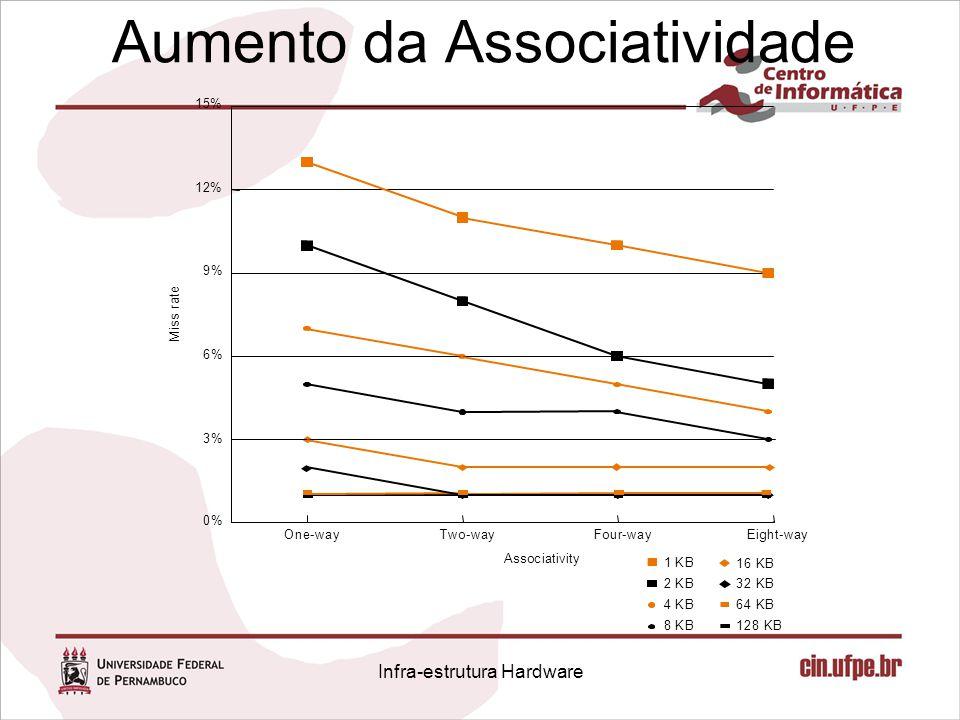 Aumento da Associatividade 0% 3% 6% 9% 12% 15% Eight-wayFour-wayTwo-wayOne-way 1 KB 2 KB 4 KB 8 KB M i s s r a t e Associativity 16 KB 32 KB 64 KB 128