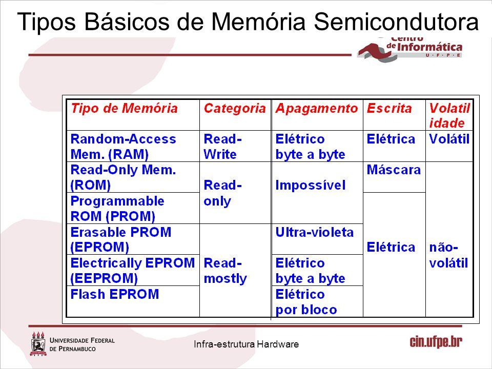 Memória Cache: escrita n Para se evitar espera durante escrita: Write buffers Infra-estrutura Hardware