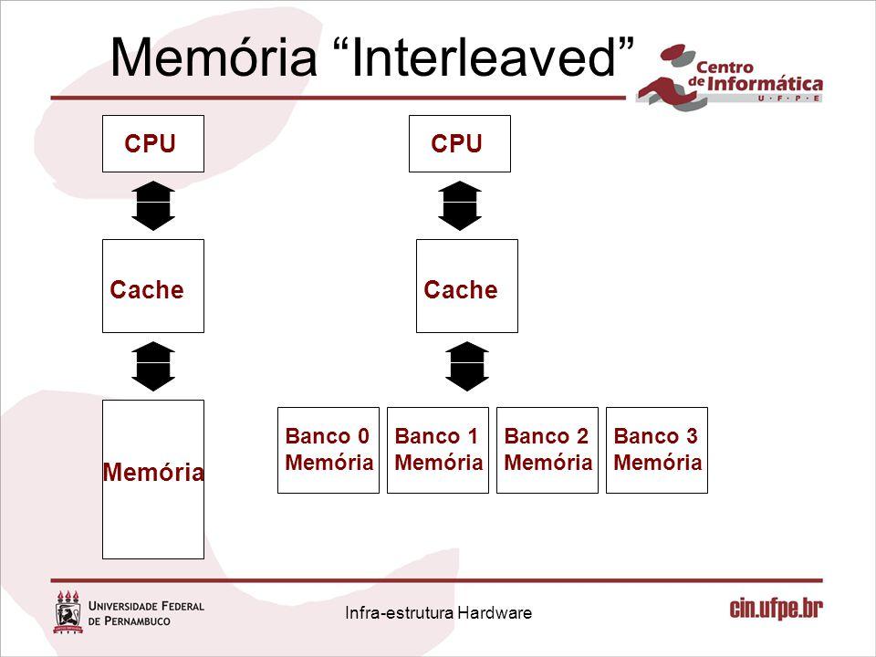 "Memória ""Interleaved"" CPU Cache Memória CPU Cache Banco 0 Memória Banco 1 Memória Banco 2 Memória Banco 3 Memória Infra-estrutura Hardware"