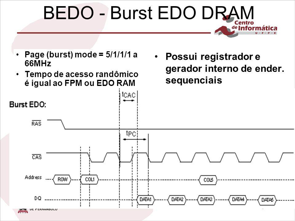 BEDO - Burst EDO DRAM Page (burst) mode = 5/1/1/1 a 66MHz Tempo de acesso randômico é igual ao FPM ou EDO RAM Possui registrador e gerador interno de