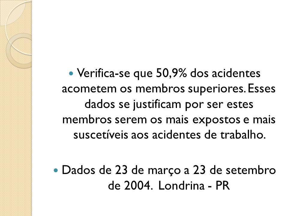 Verifica-se que 50,9% dos acidentes acometem os membros superiores. Esses dados se justificam por ser estes membros serem os mais expostos e mais susc