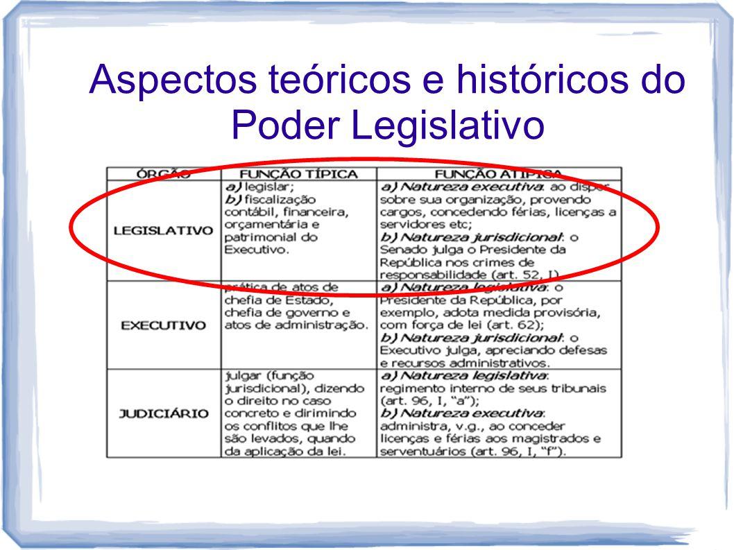 Aspectos teóricos e históricos do Poder Legislativo