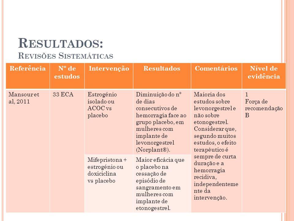 ReferênciaNº de estudos IntervençãoResultadosComentáriosNível de evidência Mansour et al, 2011 33 ECAEstrogénio isolado ou ACOC vs placebo Diminuição