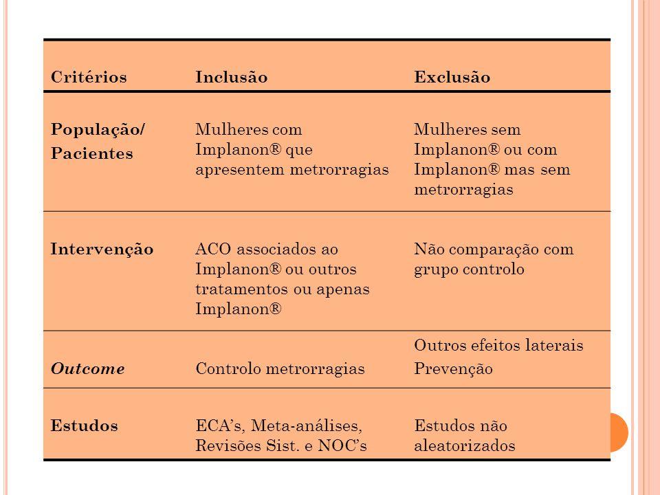 CritériosInclusãoExclusão População/ Pacientes Mulheres com Implanon® que apresentem metrorragias Mulheres sem Implanon® ou com Implanon® mas sem metr
