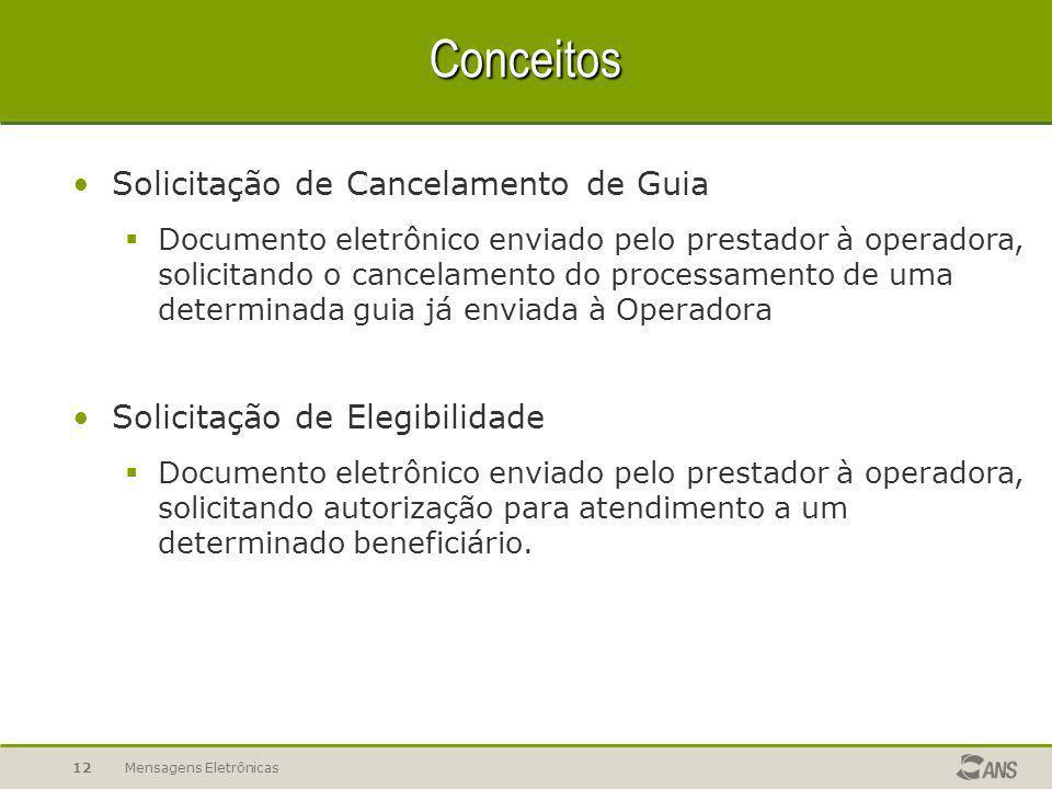 Mensagens Eletrônicas11 Conceitos Solicitação do Status Protocolo  Documento eletrônico enviado pelo prestador à operadora, solicitando a situação do