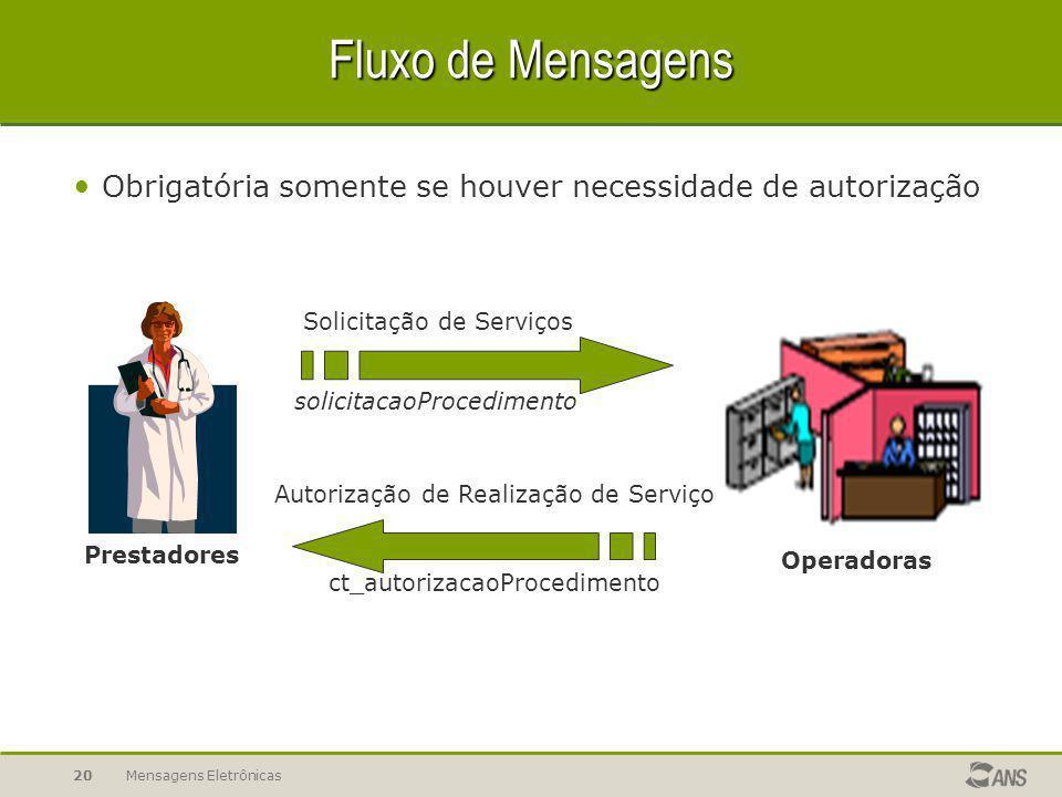 Mensagens Eletrônicas19 Fluxo de Mensagens Prestadores Operadoras Verifica Elegibilidade ct_solicitaElegibilidade Retorno de Elegibilidade ct_retornoE