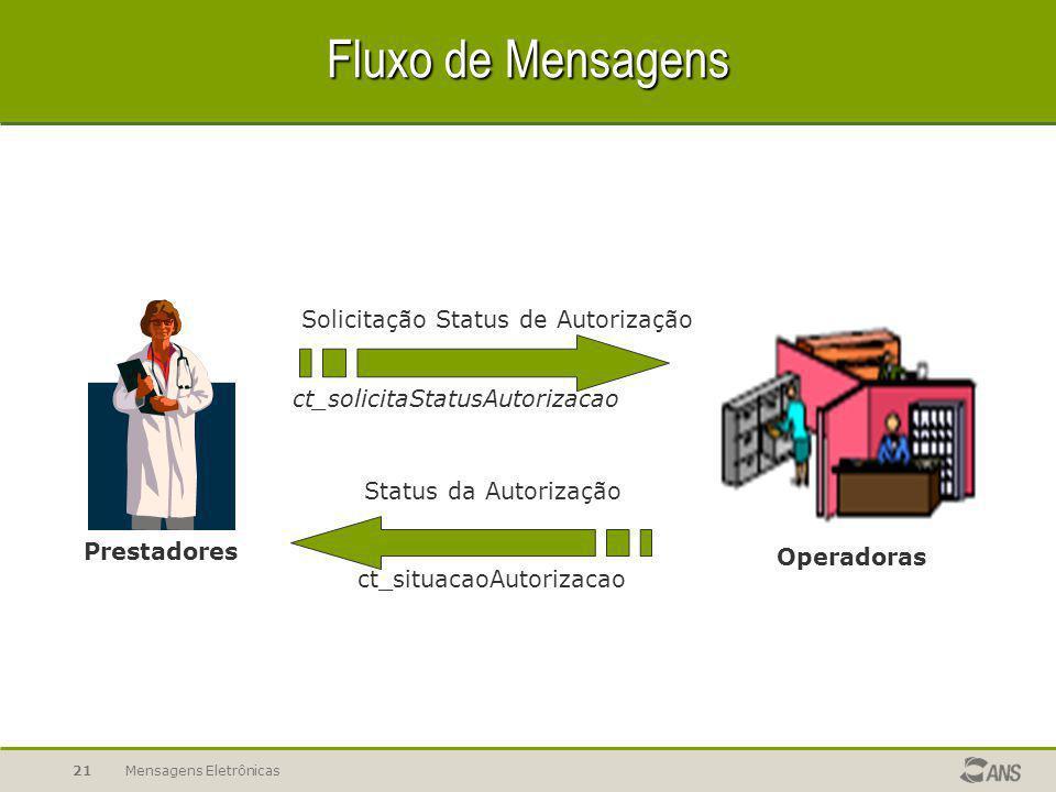 Mensagens Eletrônicas20 Fluxo de Mensagens Prestadores Operadoras Solicitação de Serviços solicitacaoProcedimento Autorização de Realização de Serviço