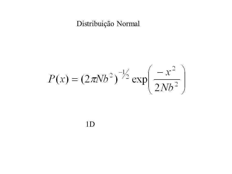 Distribuição Normal 1D