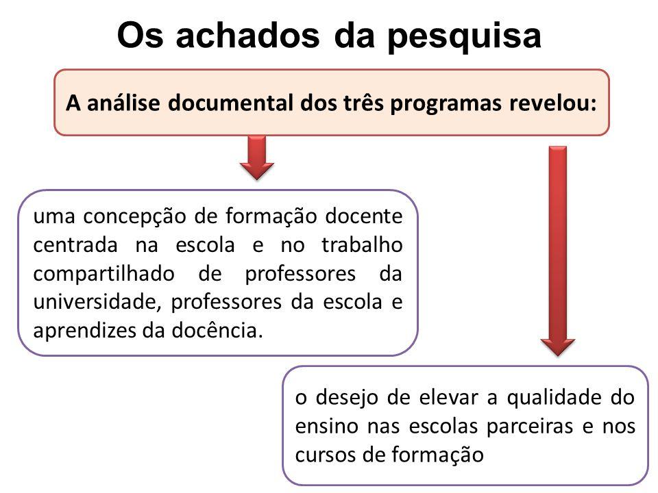 Os achados da pesquisa A análise documental dos três programas revelou: uma concepção de formação docente centrada na escola e no trabalho compartilhado de professores da universidade, professores da escola e aprendizes da docência.