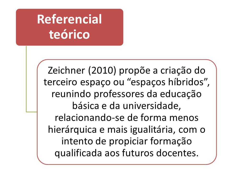 Referencial teórico Zeichner (2010) propõe a criação do terceiro espaço ou espaços híbridos , reunindo professores da educação básica e da universidade, relacionando-se de forma menos hierárquica e mais igualitária, com o intento de propiciar formação qualificada aos futuros docentes.