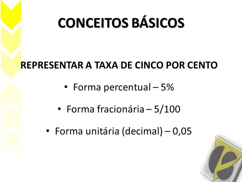 CONCEITOS BÁSICOS REPRESENTAR A TAXA DE CINCO POR CENTO Forma percentual – 5% Forma fracionária – 5/100 Forma unitária (decimal) – 0,05