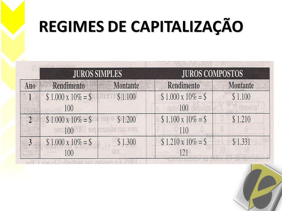 EXEMPLO Considere o total de juros simples obtidos pelas aplicações de R$300,00 por 1 mês à taxa de 2% a.m., R$100,00 por 3 meses à taxa de 3% a.m.