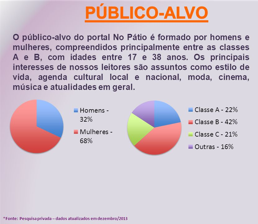 O público-alvo do portal No Pátio é formado por homens e mulheres, compreendidos principalmente entre as classes A e B, com idades entre 17 e 38 anos.