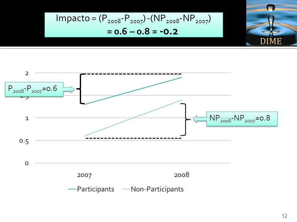 12 NP 2008 -NP 2007 =0.8 Impacto = (P 2008 -P 2007 ) -(NP 2008 -NP 2007 ) = 0.6 – 0.8 = -0.2 Impacto = (P 2008 -P 2007 ) -(NP 2008 -NP 2007 ) = 0.6 – 0.8 = -0.2 P 2008 -P 2007 =0.6