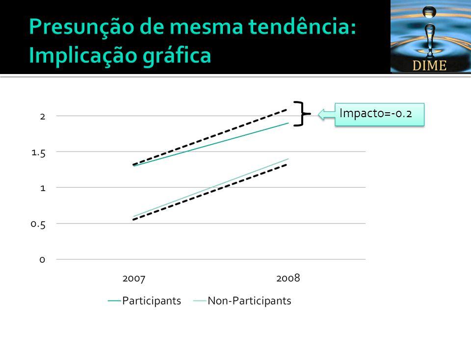 Impacto=-0.2