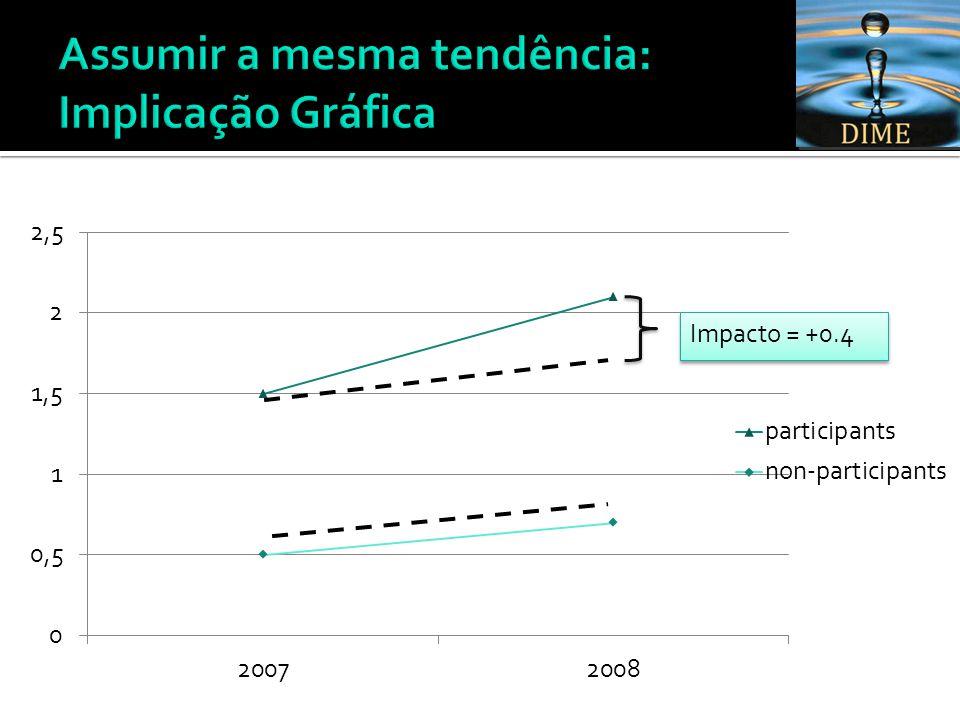 Impacto = +0.4