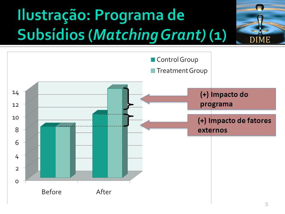 5 (+) Impacto do programa (+) Impacto de fatores externos
