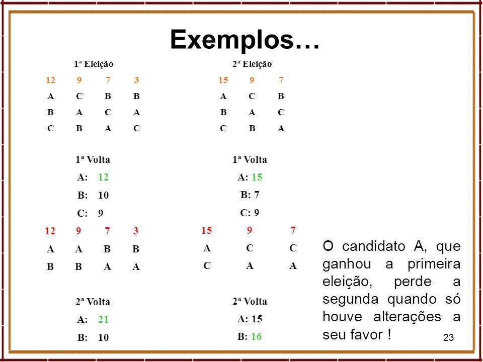 23 Exemplos… 1ª Volta A:12 B:10 C:9 12973 AABB BBAA 2ª Volta A:21 B:10 1ª Eleição 12973 ACBB BACA CBAC 2ª Eleição 1597 ACB BAC CBA 1ª Volta A: 15 B: 7