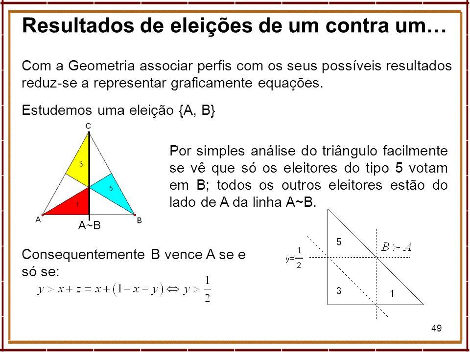 49 Resultados de eleições de um contra um… Com a Geometria associar perfis com os seus possíveis resultados reduz-se a representar graficamente equaçõ
