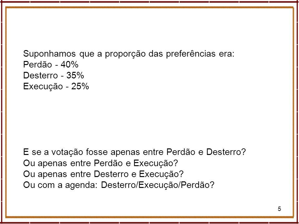 5 Suponhamos que a proporção das preferências era: Perdão - 40% Desterro - 35% Execução - 25% E se a votação fosse apenas entre Perdão e Desterro? Ou