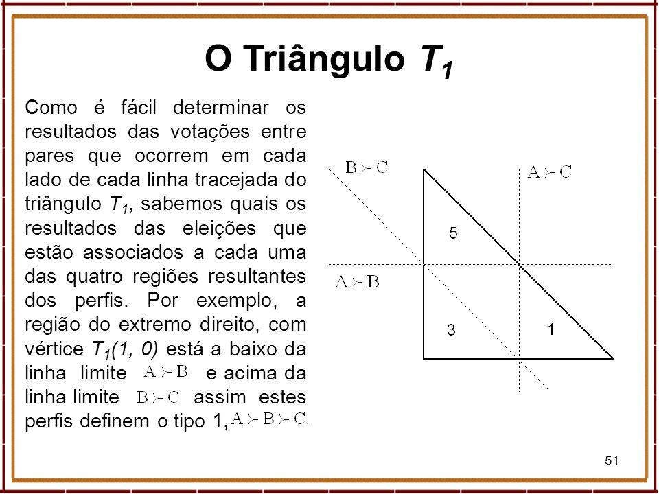 51 O Triângulo T 1 Como é fácil determinar os resultados das votações entre pares que ocorrem em cada lado de cada linha tracejada do triângulo T 1, s