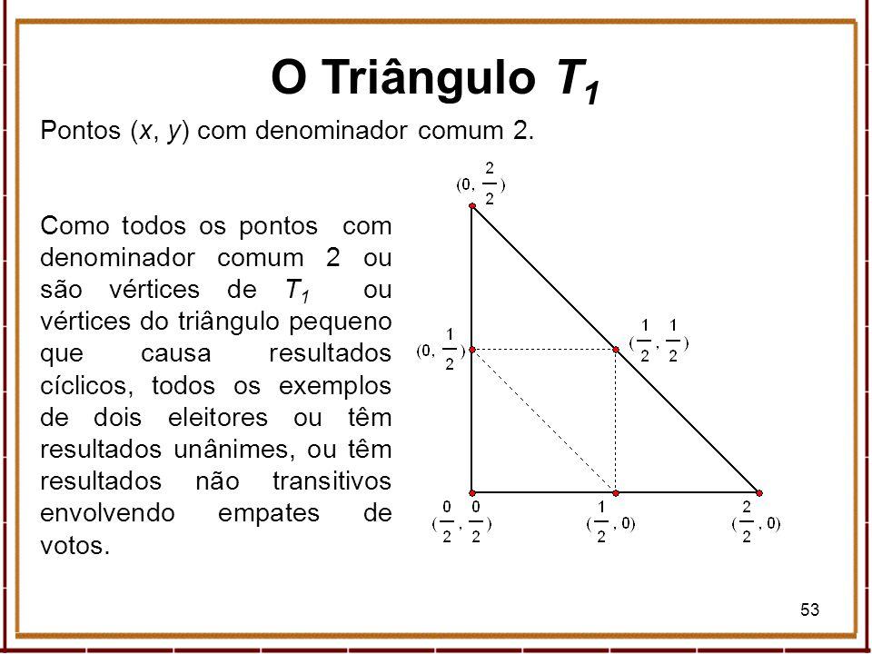 53 Pontos (x, y) com denominador comum 2. Como todos os pontos com denominador comum 2 ou são vértices de T 1 ou vértices do triângulo pequeno que cau