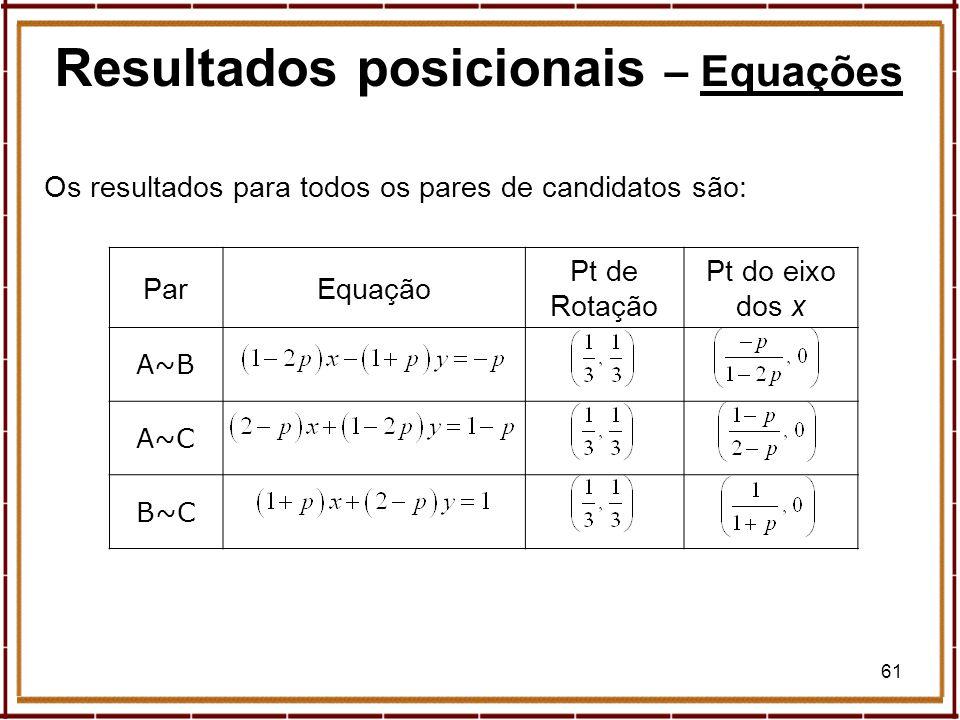 61 ParEquação Pt de Rotação Pt do eixo dos x A~B A~C B~C Os resultados para todos os pares de candidatos são: Resultados posicionais – EquaçõesEquaçõe
