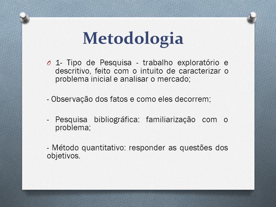 Metodologia O 1- Tipo de Pesquisa - trabalho exploratório e descritivo, feito com o intuito de caracterizar o problema inicial e analisar o mercado; -