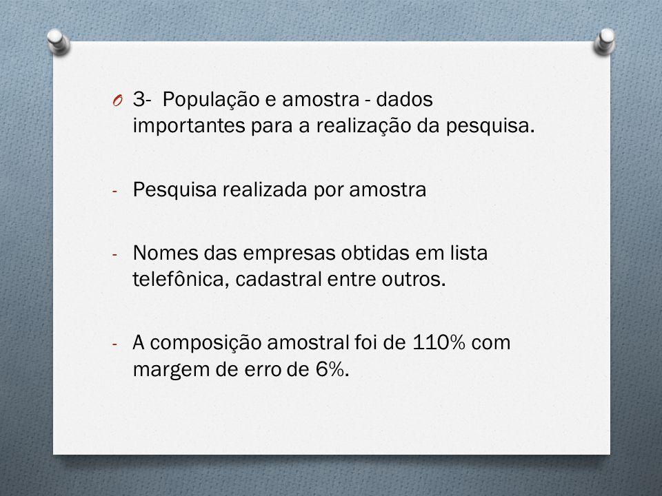 O 3- População e amostra - dados importantes para a realização da pesquisa. - Pesquisa realizada por amostra - Nomes das empresas obtidas em lista tel