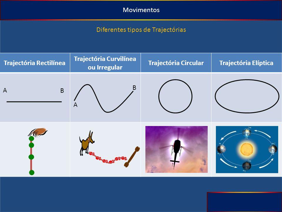 Movimentos Diferentes tipos de Trajectórias Trajectória Rectilínea Trajectória Curvilínea ou Irregular Trajectória CircularTrajectória Elíptica A B A B