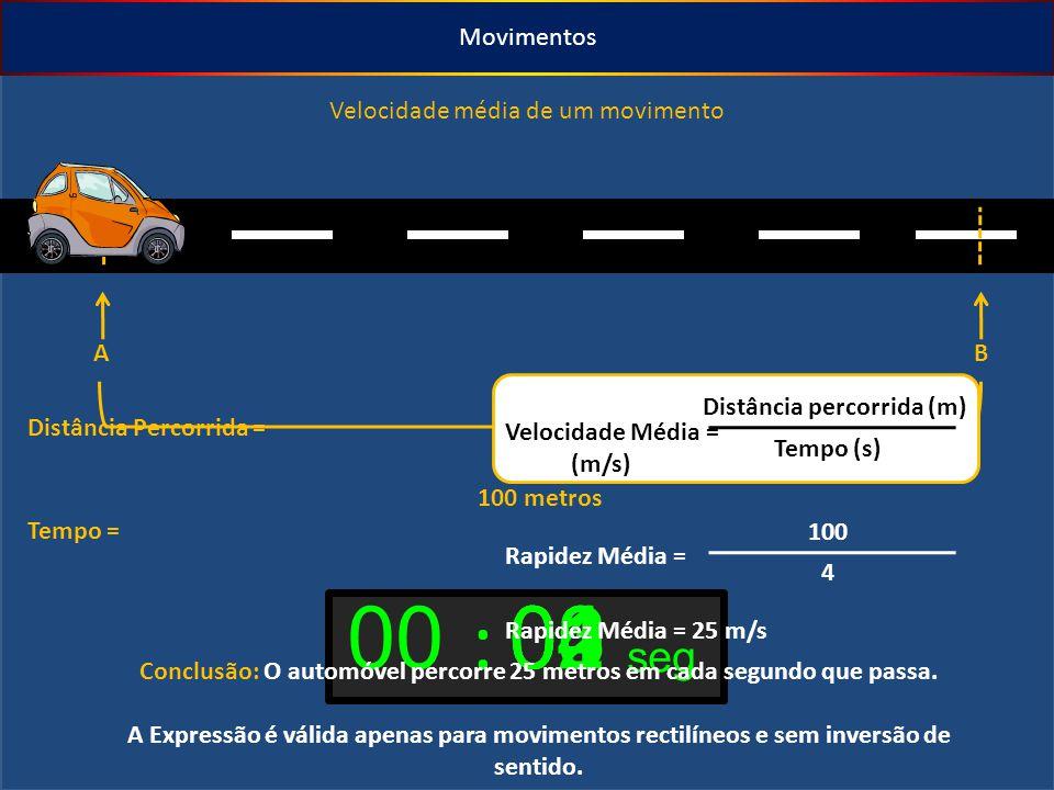Movimentos Velocidade média de um movimento AB 100 metros : 00 seg 01020304 Distância Percorrida = Tempo = Velocidade Média = (m/s) Distância percorrida (m) Tempo (s) Rapidez Média = 100 4 Rapidez Média = 25 m/s Conclusão: O automóvel percorre 25 metros em cada segundo que passa.