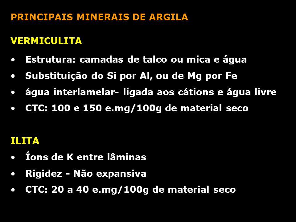 PRINCIPAIS MINERAIS DE ARGILA VERMICULITA Estrutura: camadas de talco ou mica e água Substituição do Si por Al, ou de Mg por Fe água interlamelar- lig