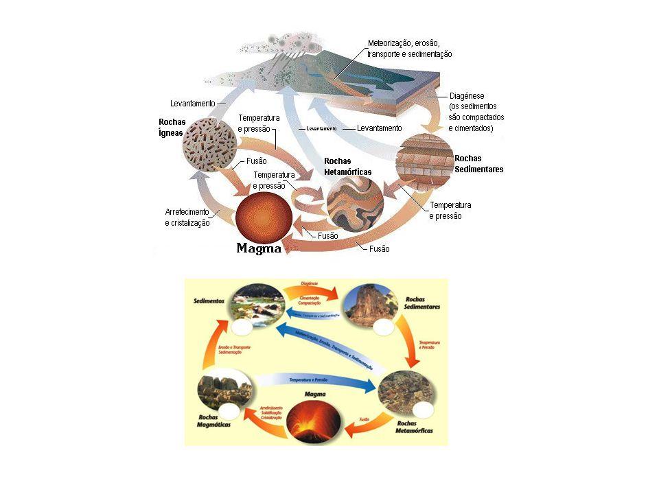 Ciclo sedimentar: Alteração ou meteorização (perda das características físico- químicas originais; Erosão (desgaste pela ação da água, vento e seres vivos); Transporte (movimento dos materiais resultantes da erosão); Sedimentação (deposição dos sedimentos).
