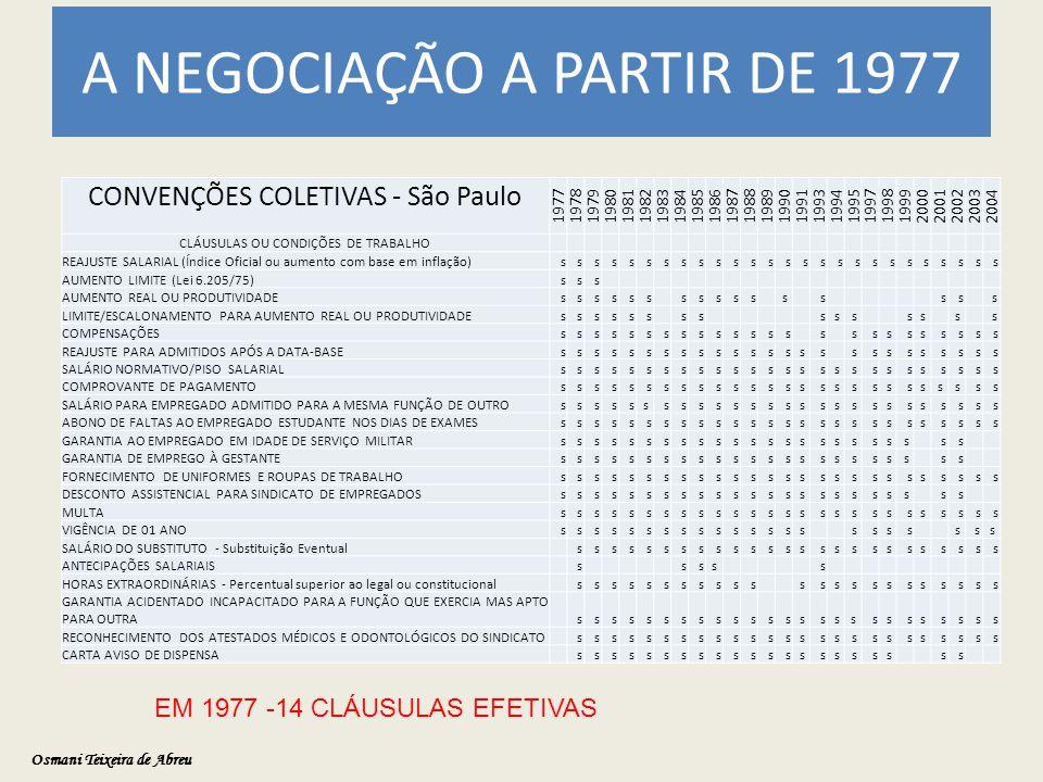 A NEGOCIAÇÃO A PARTIR DE 1977 Osmani Teixeira de Abreu CONVENÇÕES COLETIVAS - São Paulo 19771978197919801981198219831984198519861987198819891990199119931994199519971998199920002001200220032004 CLÁUSULAS OU CONDIÇÕES DE TRABALHO REAJUSTE SALARIAL (Índice Oficial ou aumento com base em inflação) s s s s s s s s s s s s s s s s s s s s s s s s s s AUMENTO LIMITE (Lei 6.205/75) s s s AUMENTO REAL OU PRODUTIVIDADE s s s s s s s s s s s s s s s s LIMITE/ESCALONAMENTO PARA AUMENTO REAL OU PRODUTIVIDADE s s s s s s s s s s s s s s s COMPENSAÇÕES s s s s s s s s s s s s s s s s s s s s s s s s REAJUSTE PARA ADMITIDOS APÓS A DATA-BASE s s s s s s s s s s s s s s s s s s s s s s s s s SALÁRIO NORMATIVO/PISO SALARIAL s s s s s s s s s s s s s s s s s s s s s s s s s s COMPROVANTE DE PAGAMENTO s s s s s s s s s s s s s s s s s s s s s s s s s s SALÁRIO PARA EMPREGADO ADMITIDO PARA A MESMA FUNÇÃO DE OUTRO s s s s s s s s s s s s s s s s s s s s s s s s s s ABONO DE FALTAS AO EMPREGADO ESTUDANTE NOS DIAS DE EXAMES s s s s s s s s s s s s s s s s s s s s s s s s s s GARANTIA AO EMPREGADO EM IDADE DE SERVIÇO MILITAR s s s s s s s s s s s s s s s s s s s s s s s GARANTIA DE EMPREGO À GESTANTE s s s s s s s s s s s s s s s s s s s s s s s FORNECIMENTO DE UNIFORMES E ROUPAS DE TRABALHO s s s s s s s s s s s s s s s s s s s s s s s s s s DESCONTO ASSISTENCIAL PARA SINDICATO DE EMPREGADOS s s s s s s s s s s s s s s s s s s s s s s s MULTA s s s s s s s s s s s s s s s s s s s s s s s s s s VIGÊNCIA DE 01 ANO s s s s s s s s s s s s s s s s s s s s s s SALÁRIO DO SUBSTITUTO - Substituição Eventual s s s s s s s s s s s s s s s s s s s s s s s s s ANTECIPAÇÕES SALARIAIS s s ss s HORAS EXTRAORDINÁRIAS - Percentual superior ao legal ou constitucional s s s s s s s s s s s s s s s s s s s s s s s GARANTIA ACIDENTADO INCAPACITADO PARA A FUNÇÃO QUE EXERCIA MAS APTO PARA OUTRA s s s s s s s s s s s s s s s ss s s s s s s s s RECONHECIMENTO DOS ATESTADOS MÉDICOS E ODONTOLÓGICOS DO SINDICATO s s 