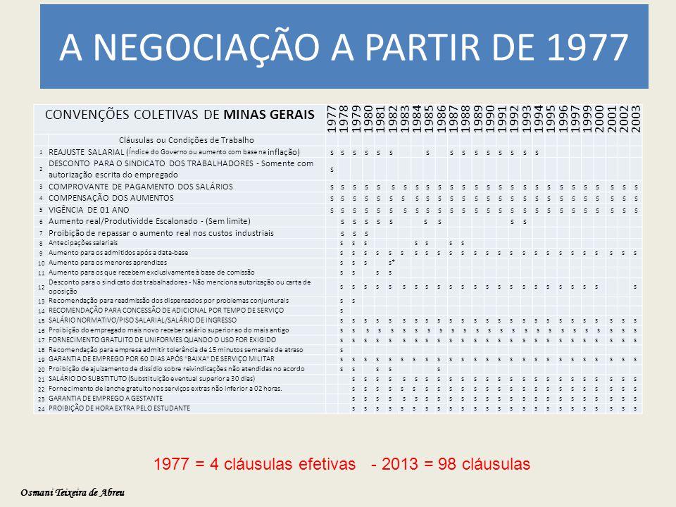 A NEGOCIAÇÃO A PARTIR DE 1977 CONVENÇÕES COLETIVAS DE MINAS GERAIS 19771978197919801981198219831984198519861987198819891990199119921993199419951996199719992000200120022003 Cláusulas ou Condições de Trabalho 1 REAJUSTE SALARIAL ( Índice do Governo ou aumento com base na inflação) s s s s s s s s s s s s s s s 2 DESCONTO PARA O SINDICATO DOS TRABALHADORES - Somente com autorização escrita do empregado s 3 COMPROVANTE DE PAGAMENTO DOS SALÁRIOS s s s s s s s s s s s s s s s s s s s s s s s s s s 4 COMPENSAÇÃO DOS AUMENTOS s s s s s s s s s s s s s s s s s s s s s s s s s s 5 VIGÊNCIA DE 01 ANO s s s s s s s s s s s s s s s s s s s s s s s s s s 6 Aumento real/Produtividde Escalonado - (Sem limite) s s s s s s s s s 7 Proibição de repassar o aumento real nos custos industriais s s s 8 Antecipações salariais s s s s s s s 9 Aumento para os admitidos após a data-base s s s s s s s s s s s s s s s s s s s s s s s s s 10 Aumento para os menores aprendizes s s s s* 11 Aumento para os que recebem exclusivamente à base de comissão s s s s 12 Desconto para o sindicato dos trabalhadores - Não menciona autorização ou carta de oposição s s s s s s s s s s s s s s s s s s s s s s s 13 Recomendação para readmissão dos dispensados por problemas conjunturais s s 14 RECOMENDAÇÃO PARA CONCESSÃO DE ADICIONAL POR TEMPO DE SERVIÇO s 15 SALÁRIO NORMATIVO/PISO SALARIAL/SALÁRIO DE INGRESSO s s s s s s s s s s s s s s s s s s s s s s s s s 16 Proibição do empregado mais novo receber salário superior ao do mais antigo s s s s s s s s s s s s s s s s s s s s s s s s s 17 FORNECIMENTO GRATUITO DE UNIFORMES QUANDO O USO FOR EXIGIDO s s s s s s s s s s s s s s s s s s s s s s s s s 18 Recomendação para empresa admitir tolerância de 15 minutos semanais de atraso s 19 GARANTIA DE EMPREGO POR 60 DIAS APÓS BAIXA DE SERVIÇO MILITAR s s s s s s s s s s s s s s s s s s s s s s s s s 20 Proibição de ajuizamento de dissídio sobre reivindicações não atendidas no acordo s s s s s 21 SALÁRIO DO SUBSTITUTO (Subs