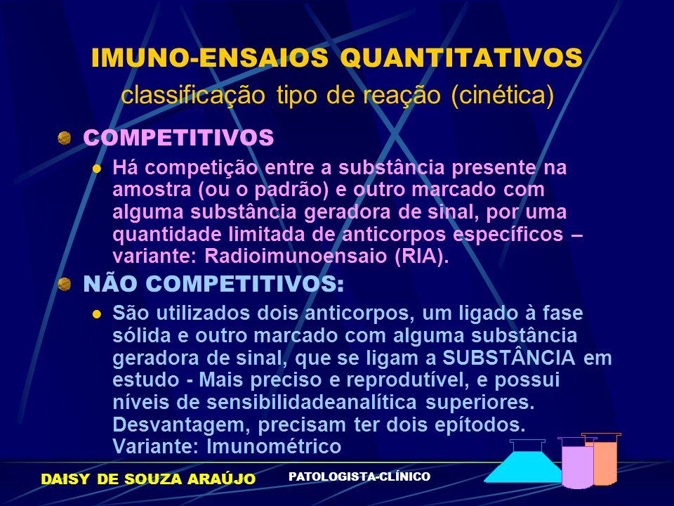 DAISY DE SOUZA ARAÚJO PATOLOGISTA-CLÍNICO IMUNO-ENSAIOS QUANTITATIVOS classificação tipo de reação (cinética) COMPETITIVOS Há competição entre a subst