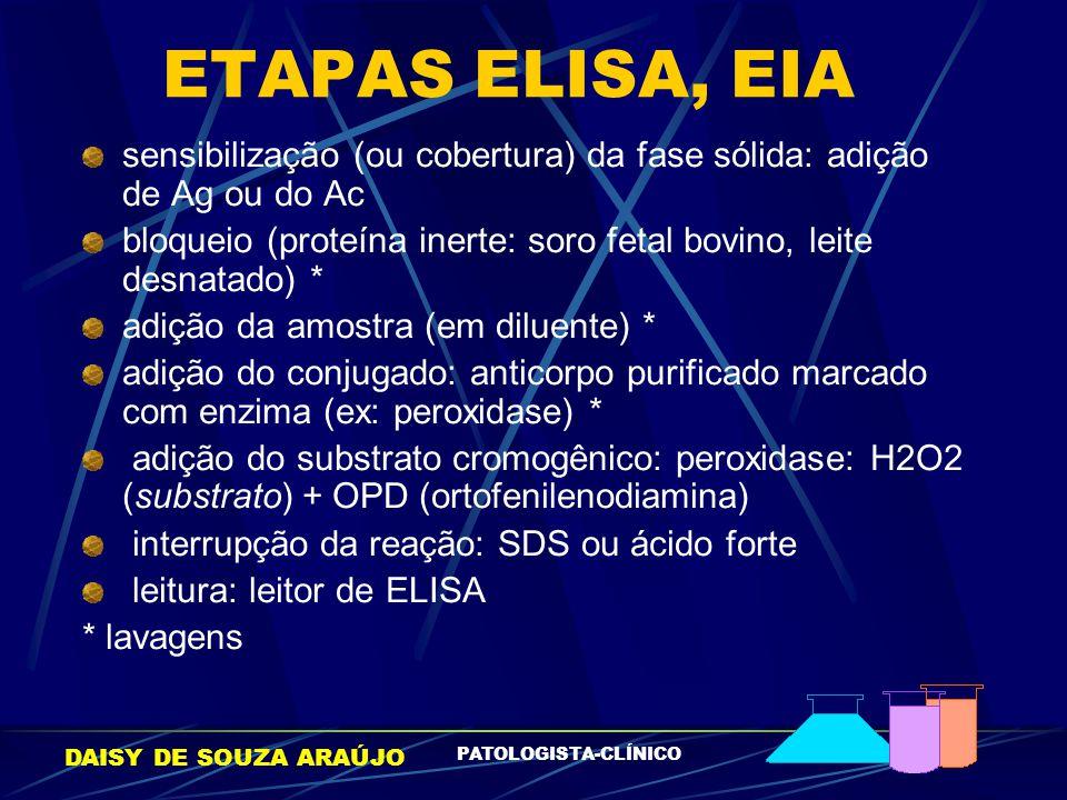 DAISY DE SOUZA ARAÚJO PATOLOGISTA-CLÍNICO ETAPAS ELISA, EIA sensibilização (ou cobertura) da fase sólida: adição de Ag ou do Ac bloqueio (proteína ine