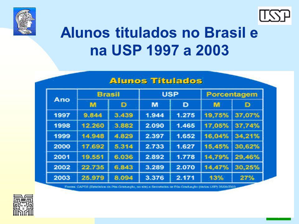 4º Simpósio Internacional de Bibliotecas Digitais 2006 13 Alunos titulados no Brasil e na USP 1997 a 2003