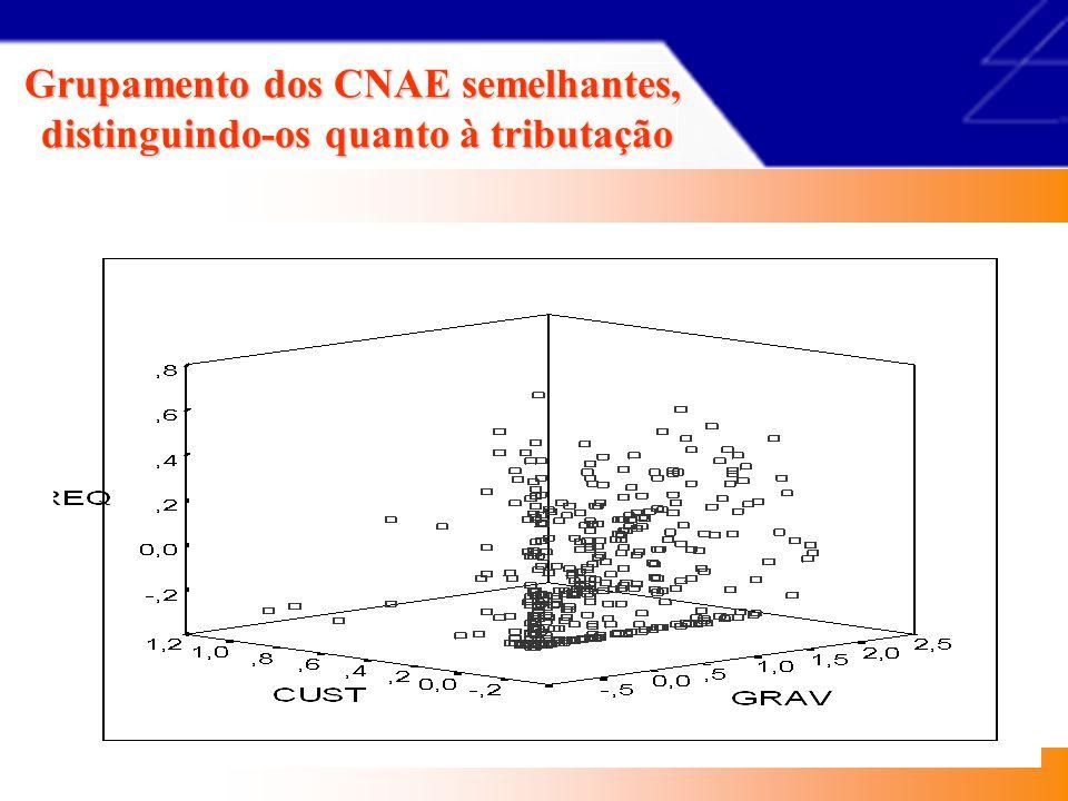 Padronização das Variáveis Valor padronizado = (valor original – média) desvio padrão OBJETIVO Reduzir a um denominador comum Para as tornar comparáveis Unidade de medição = DP (desvio padrão)