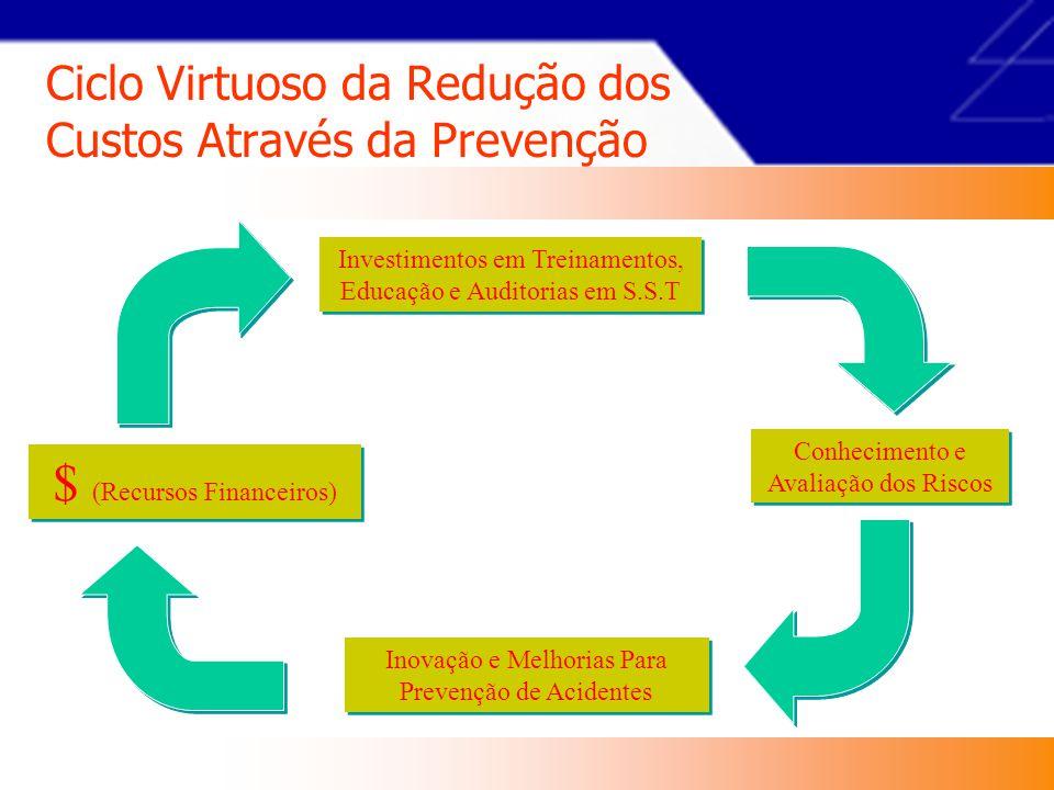 Ciclo Virtuoso da Redução dos Custos Através da Prevenção $ (Recursos Financeiros) Inovação e Melhorias Para Prevenção de Acidentes Investimentos em Treinamentos, Educação e Auditorias em S.S.T Conhecimento e Avaliação dos Riscos