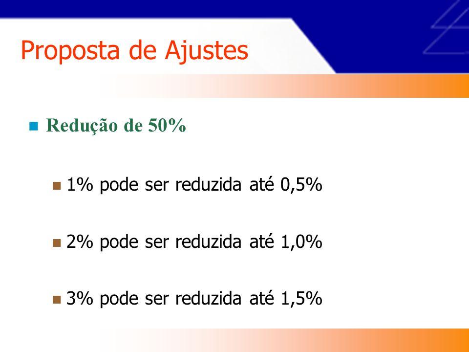 FAP= [0,50; 2,00] Fator Acidentário de Prevenção - FAP CNAE grau leve 1% 1% CNAE grau médio 2% 2% CNAE grau grave 3% 3% 1%  0,5% a 2% 2%  1% a 4 % 3%  1,5% a 6 %